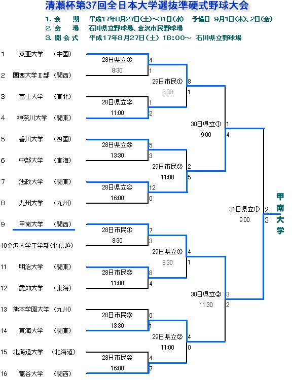 05kiyose