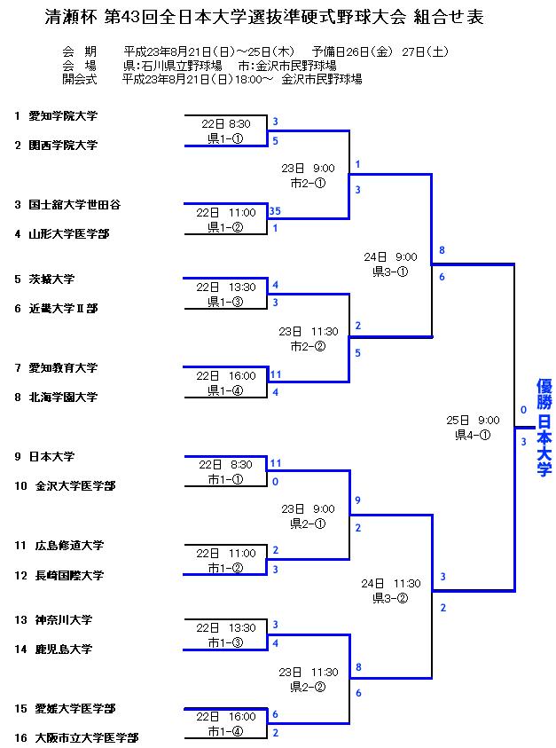 2011_kumiawase_result
