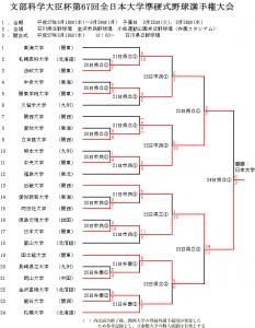 文部科学大臣杯第67回全日本大学準硬式野球選手権大会