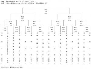 清瀬杯第49回組み合わせ表