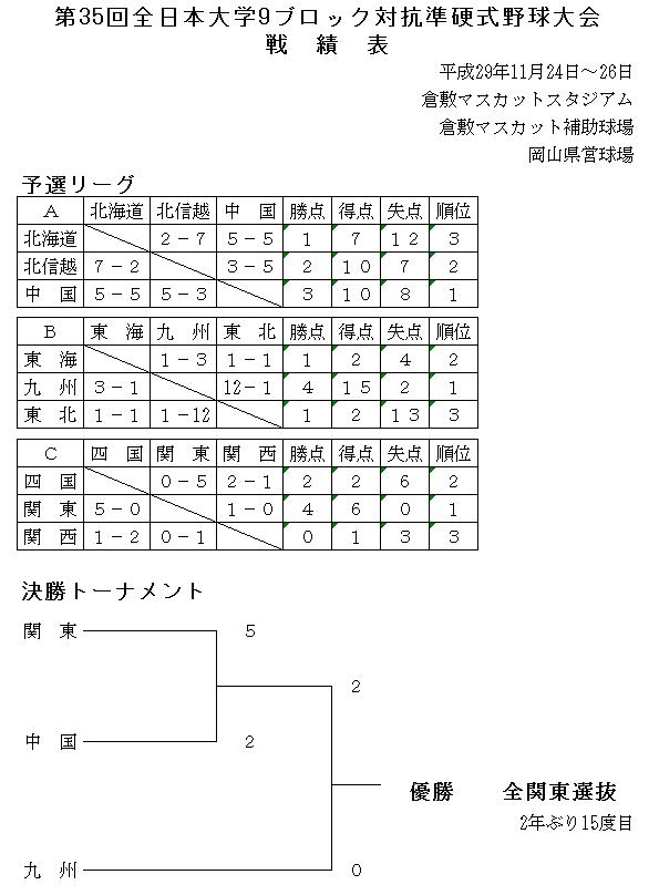 第35回全日本大学9ブロック対抗準硬式野球大会戦績表